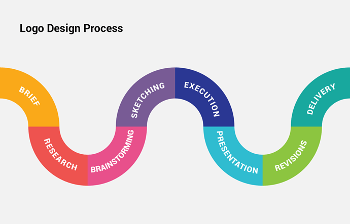 5de41efbd41c9b4f9dcd04a8_logo-design-process-flow-diagram